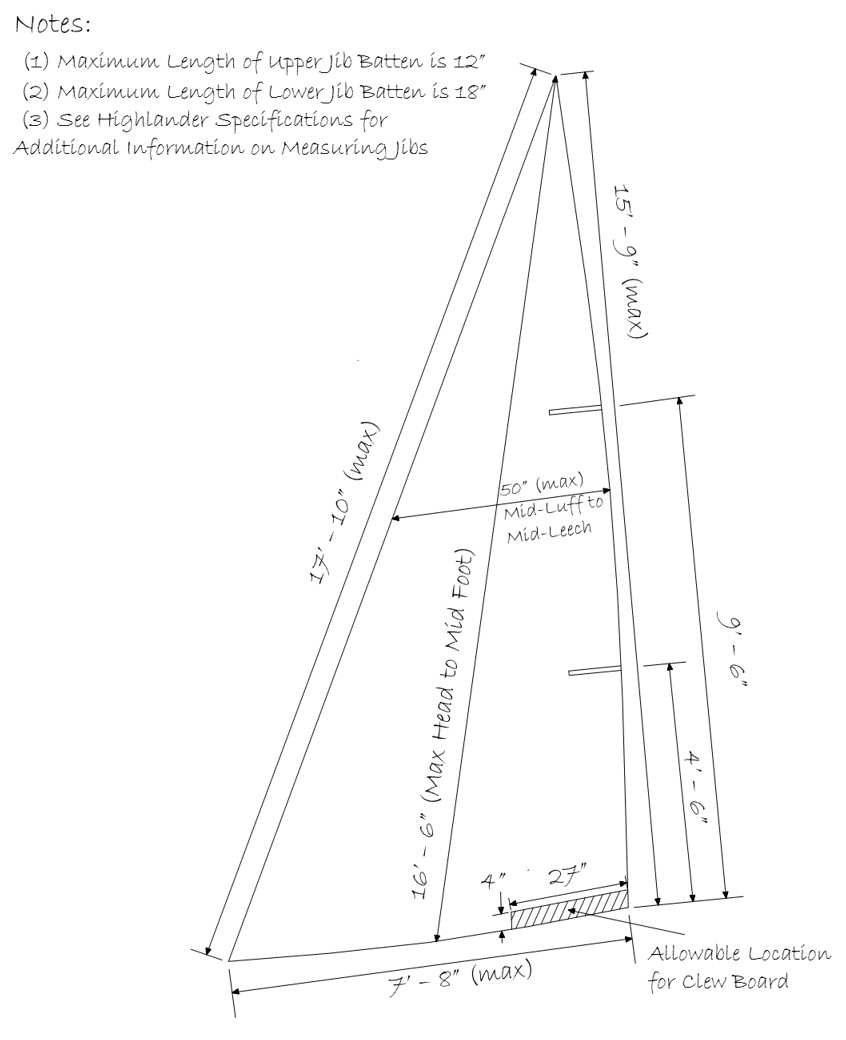 Jib Measurements